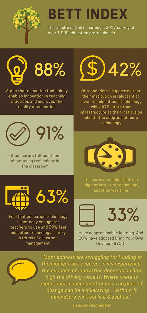 Bett Infographic