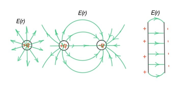 Electric field for systems of charges