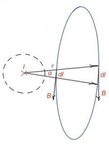 Figure 31. Circulation theorem depiction for a conductor outside the chosen contour