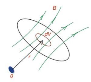 Figure 34. Volume energy density for magnetic field