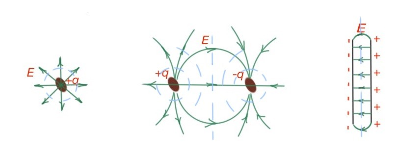 Equipotential surfaces for different charge systems