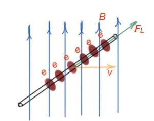 Figure 32. Electrons in the conductor in the magnetic field. Lorentz force