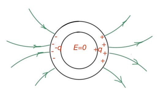 Figure 16. Conductor in the external electric field