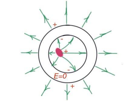 Figure 18. Conductor surface
