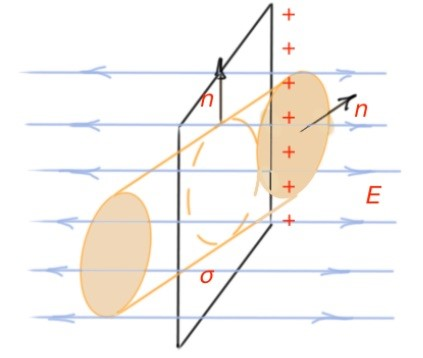 Figure 20. Flow of electric field vector through the closed elementary surface