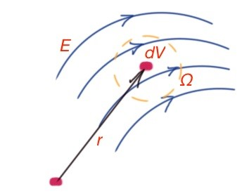 Figure 22. Piece of space with calculated energy