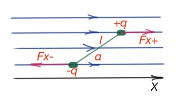 Figure 24. Dipole in the uniform electric field