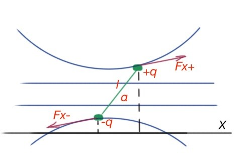 Figure 25. Dipole in non-uniform field