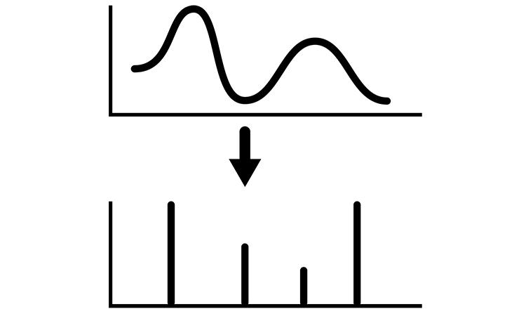 fourier transform for discrete-time periodic