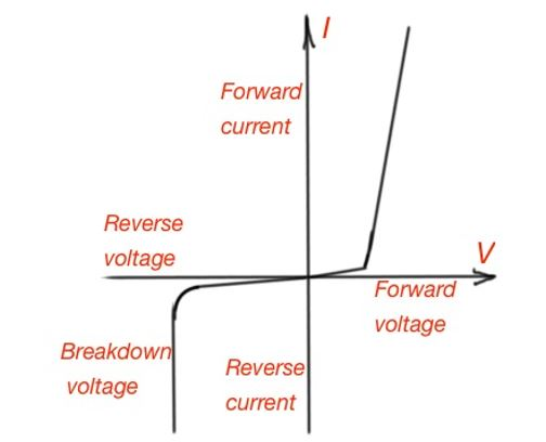 What is a power diode?