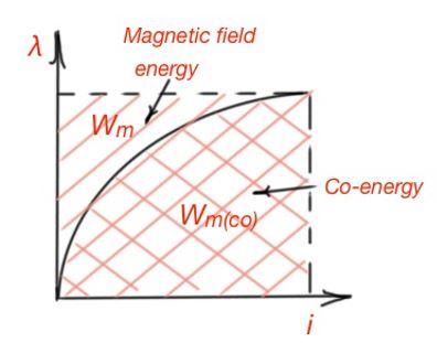 electromechfig04