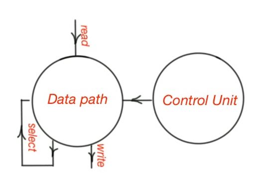 embedded systems  and the four blocks of information processing