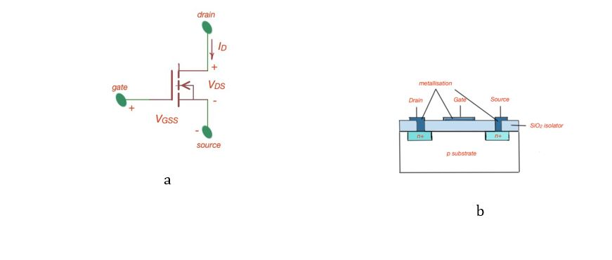 Figure 1. Schematic of n-channel enhancement MOSFET, (a) – electric symbol, (b) – structure.