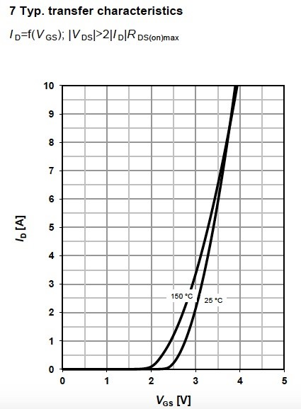 Figure 12. Typical transfer characteristics for MOSFET BSR606N, from Infineon.