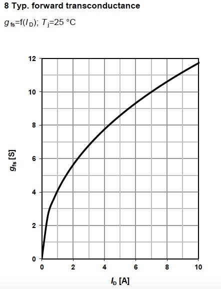 Figure 13. Typical forward transconductance for MOSFET BSR606N, from Infineon.
