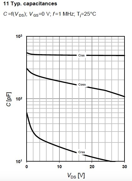 Figure 15. Capacitances graph for MOSFET BSR606N, from Infineon