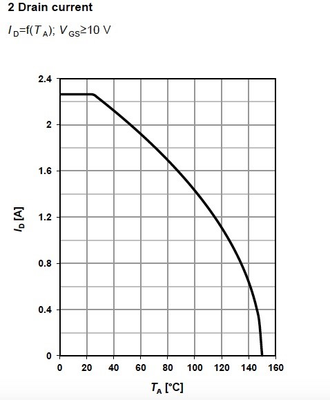 Figure 5.Drain current for the depletion MOSFET BSR606N, Infineon.