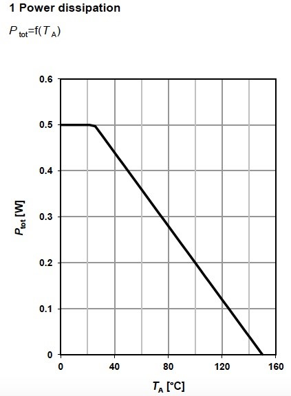 Figure 6. Power dissipation for the depletion MOSFET BSR606N, from Infineon