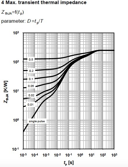 Figure 8. Maximum transit thermal impedance for MOSFET BSR606N, from Infineon