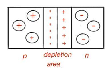 p-n junction in semiconductors