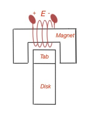 Figure 1. The principal scheme of a magnetic reluctance position sensor.