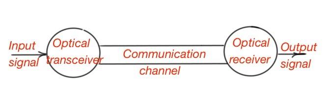 The optical communication system block-diagram