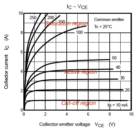 Figure 1. The current –voltage characteristics for Toshiba BJT 2SC5198