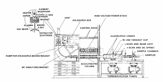 The scheme of ion-implantation process