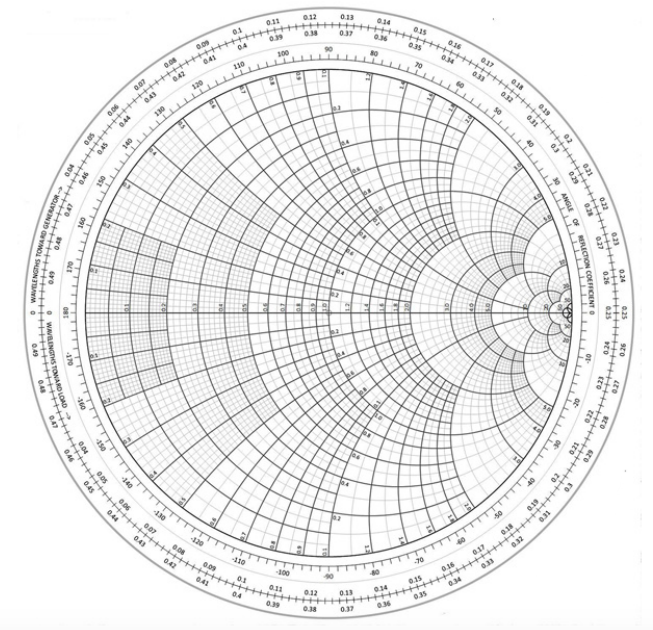 Figure 1. The Smith Chart