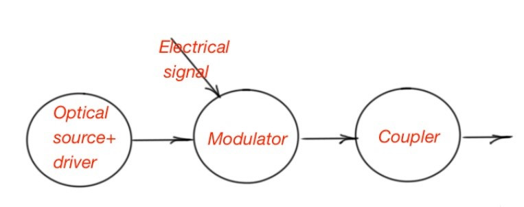 Figure 2. The basic concept of optical transciever
