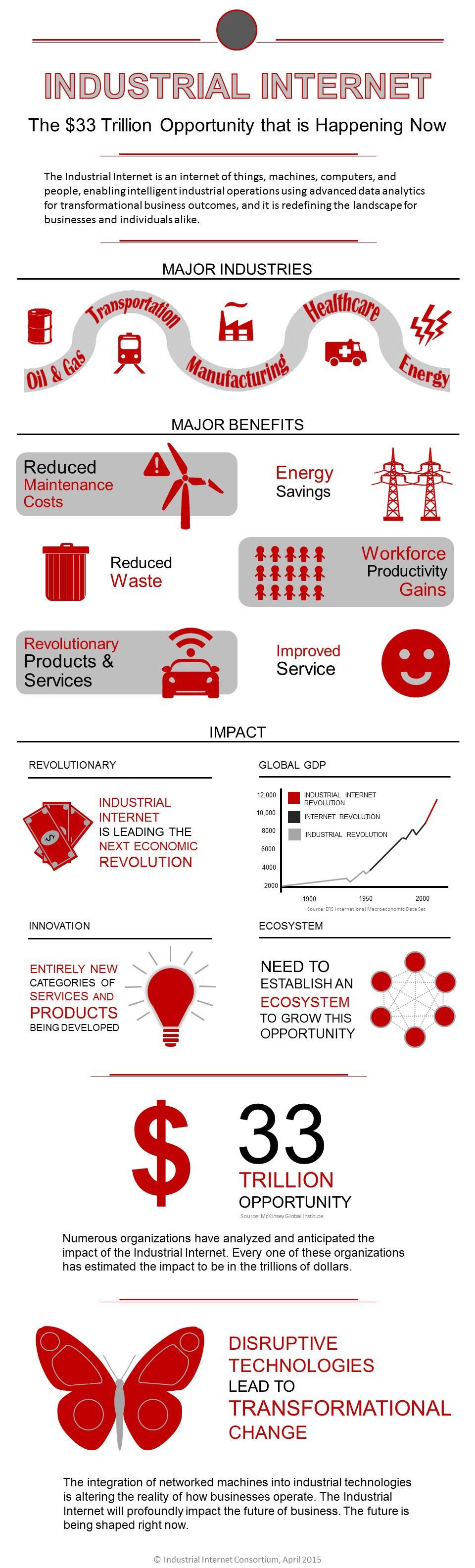 Figure 2. The Industrial Internet Consortium infographic on the IIoT