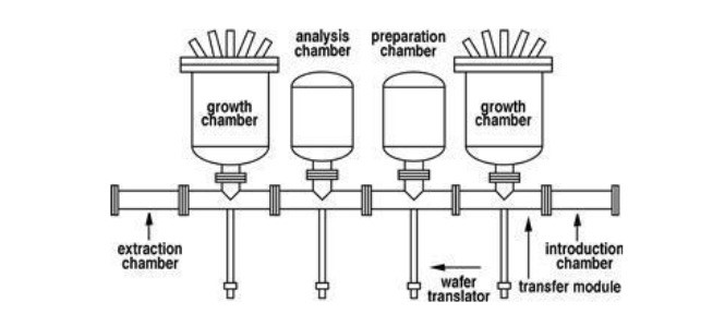 The scheme of Molecular Beam Epitaxy (MBE) process.