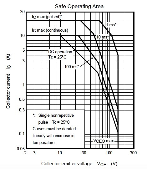 Figure 3. The SOA curves for the Toshiba BJT 2SC5198.