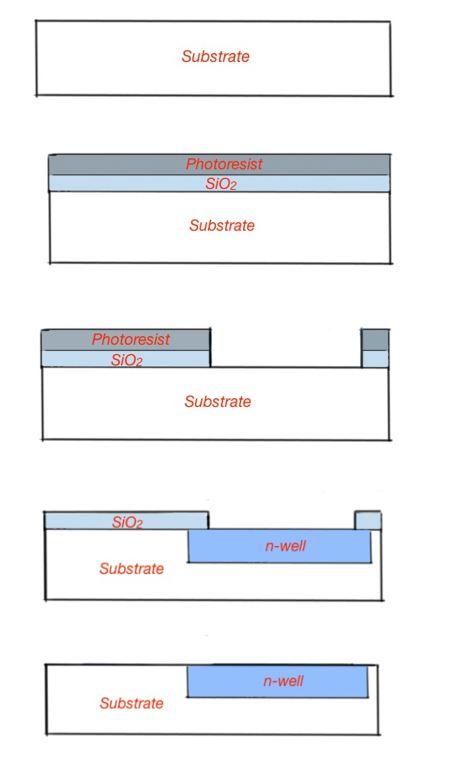 CMOS formation techniques