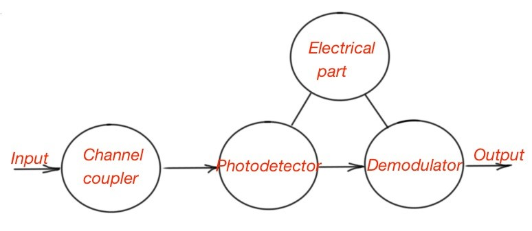 Figure 4. The concept of an optical receiver