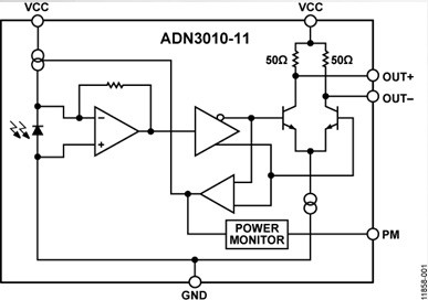 The block diagram of the Analog Devices optical reciever ADN3010-11.