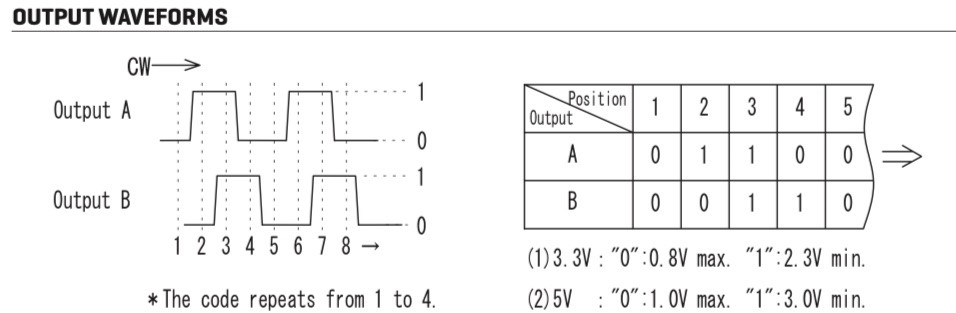 working principle of digital position encoder