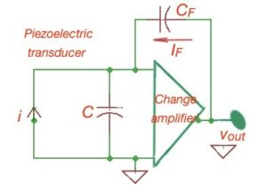 Figure 3. A piezoelectric transducer with a change amplifier circuit