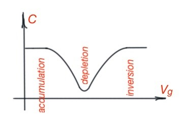 Figure 3. The capacitance-voltage characteristic for MOS-capacitor.