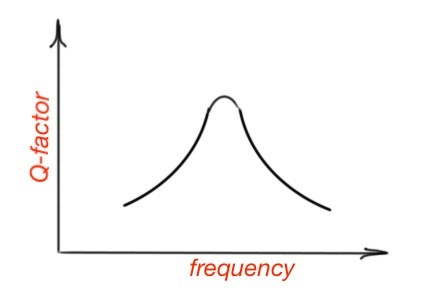 General frequency dependence of the Q-factor