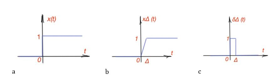 Figure 10. Continuous-time impulse-step function (a), ∆-approximation of continuous-time impulse-step function (b), ∆- approximation of continuous-time impulse-unit function (c).