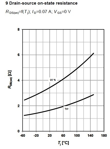 Figure 10. Drain-source on state resistance as a function of junction temperature for MOSFET BSP149, from Infineon.