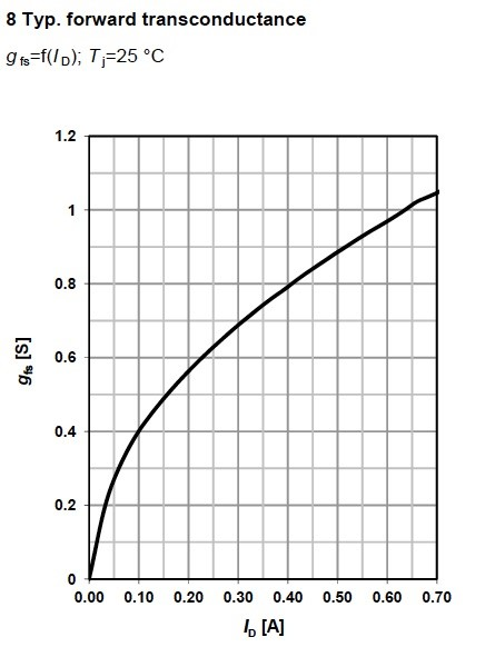 Figure 12. Typical forward transconductance for MOSFET BSP149, from Infineon.