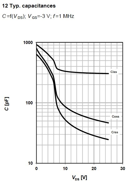 Figure 14. Capacitances graph for MOSFET BSP149, from Infineon.