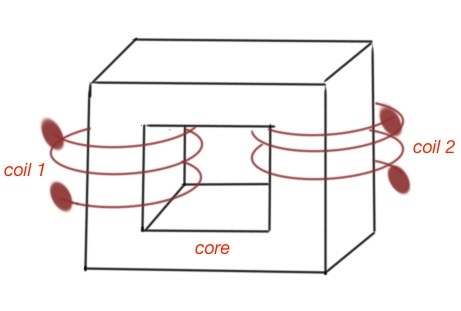 A schematic depiction of a magnetic transformer.