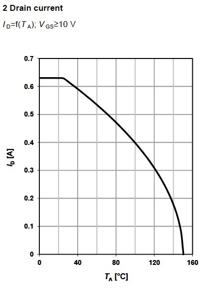 Figure 4. Drain current for the depletion MOSFET BSP149, from Infineon.