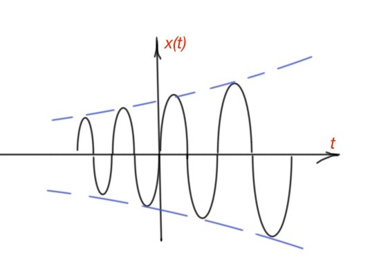 Figure 5. The sinusoidal is inscribed in the increasing exponential function.