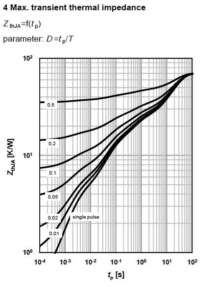 Figure 7. Maximum transit thermal impedance for MOSFET BSP149, from Infineon.