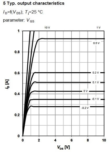 Figure 8. Typical output characteristics for MOSFET BSP149, from Infineon