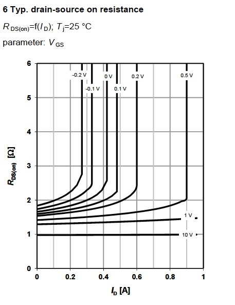 Figure 9. Drain-source on state resistance as a function of drain current for MOSFET BSP149, from Infineon.